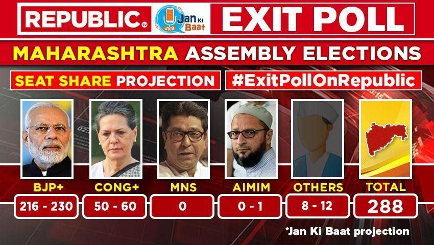 Maha exit poll