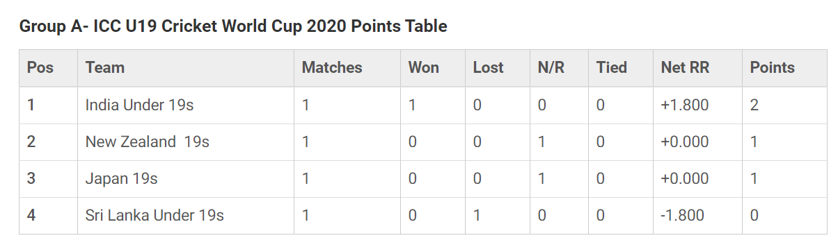 world cup points table cricket 2020