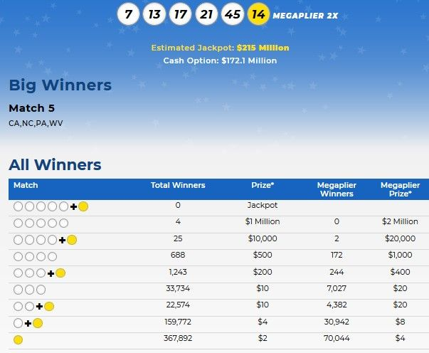 Mega Millions Lottery Numbers For May 5 2020 Check Winning Results