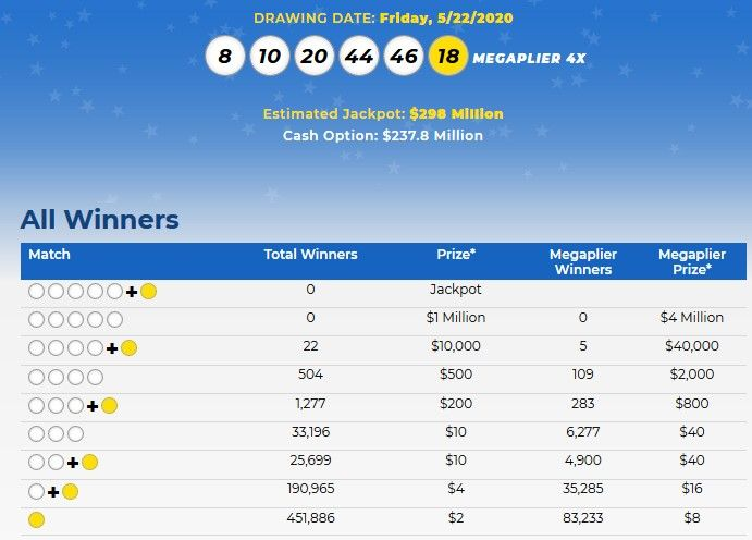 Mega Millions Lottery Numbers For May 22 2020 Check Winning Results