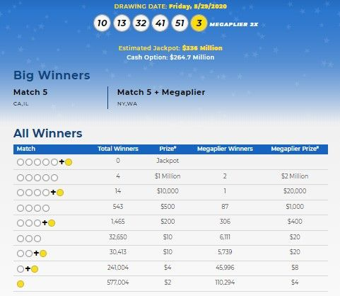 Mega Millions Lottery Numbers For May 29 2020 Check Winning Results