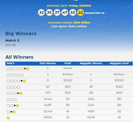 Mega Millions Lottery Numbers For June 5 2020 Check Winning Results