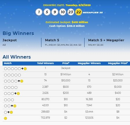 Mega Millions Lottery Numbers For June 9 2020 Check Winning Results