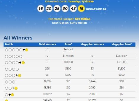 Mega Millions Lottery Numbers For July 7, 2020; Check ...