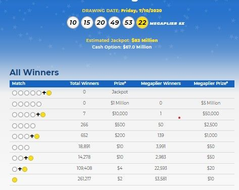 Mega Millions Lottery Numbers For July 10 2020 Check Winning Results