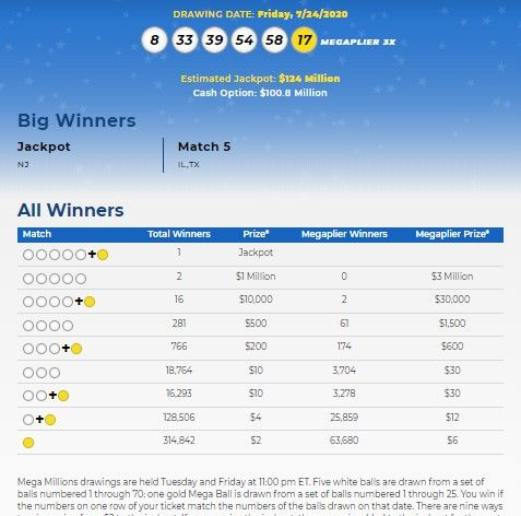 Mega Millions Lottery Numbers For July 24 2020 Check Winning Results