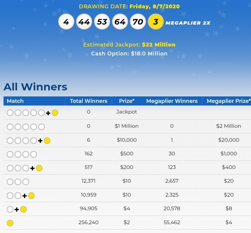 Mega Millions Lottery Numbers For August 7, 2020; Check ...
