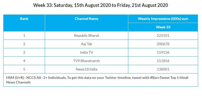 Republic Bharat Shatters Viewership Records To Beat Aajtak Republic Tv No 1 For 172 Weeks Republic World