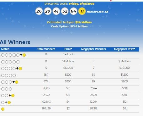 Mega Millions Lottery Numbers For Sept 18 2020 Check Winning Results