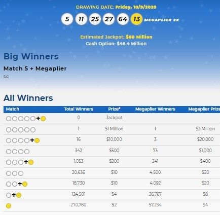 Mega Millions Lottery Numbers For Oct 9 2020 Check Winning Results
