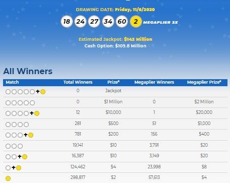 Mega Millions Lottery Numbers For Nov 6 2020 Check Winning Results