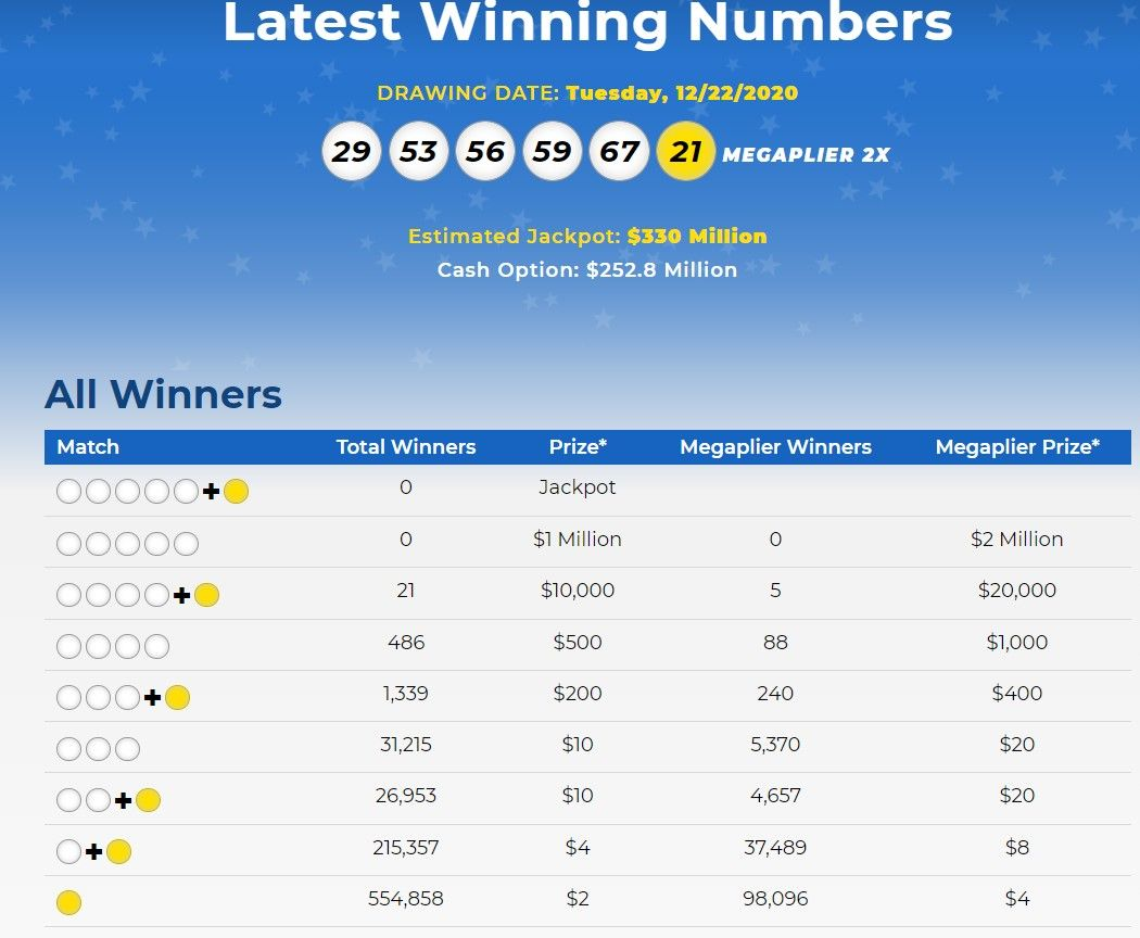 Mega Millions Lottery Numbers For Dec 22 2020 Check Winning Results