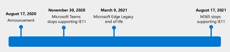 Internet Explorer Sunset Date