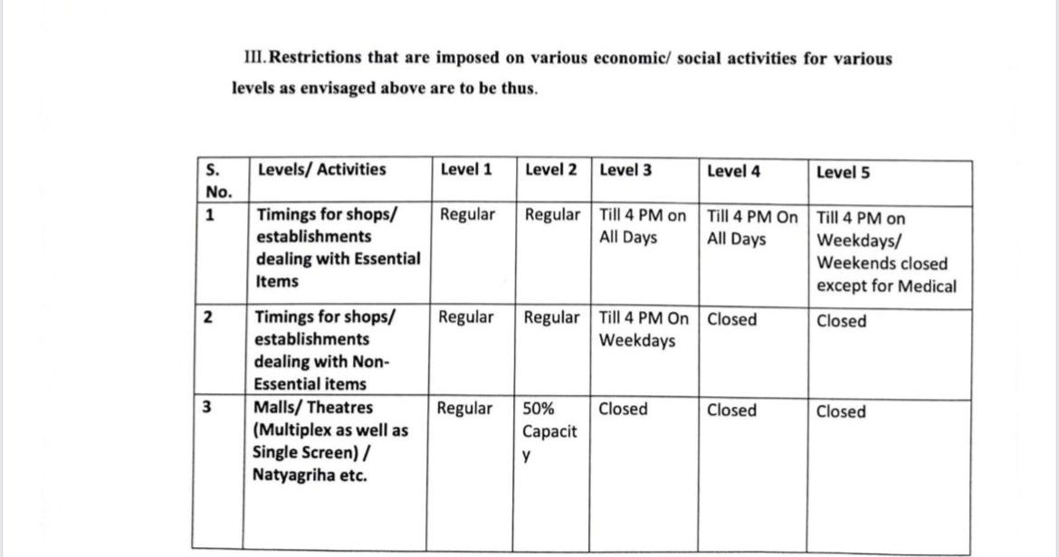 Maharashtra Unveils 5 Level Unlock Plan Here S What S Allowed What S Closed From June 7