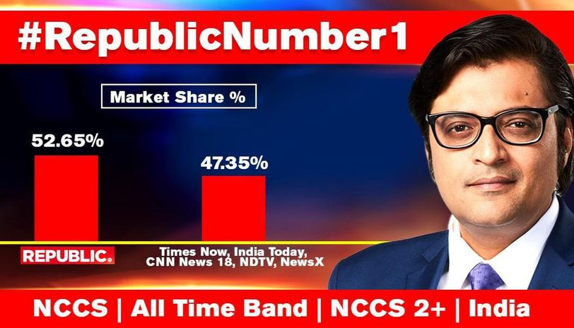 Republic Tv Soars To 52 In Unstoppable No 1 Run More Watched Than Competitors Combined Republic World