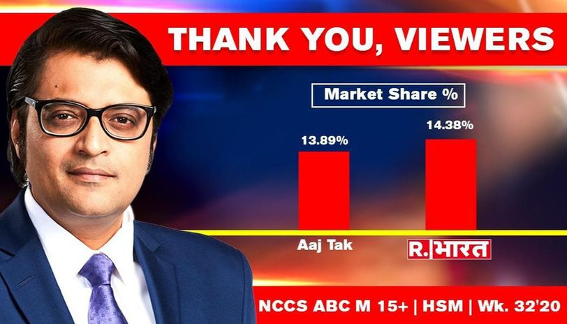 Republic Bharat Becomes India S No 1 Hindi News Channel Topples Aaj Tak Republic World
